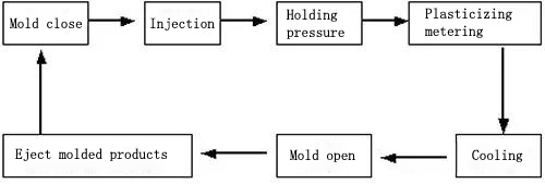 injection problem-why welding line appears and how to solve it